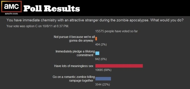 those damn zombies can watch. . auc Poll Results anothr. cam You have immediate chemistry with an attractive stranger during the zombie apocalypse, What would y