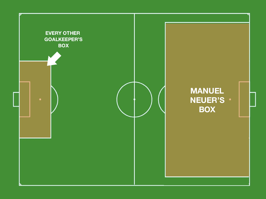 Tim Howard is good .... ... but Manuel Neuer is better.. EVERY OTHER GOALKEEPER' S BOX BOX