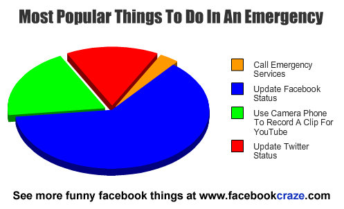 Title. It's a graph. Thatit ht no In In Call Emergency Services Update Status Use Camera Phone Te Renard A Clip For Update Twitter Status See more funny things