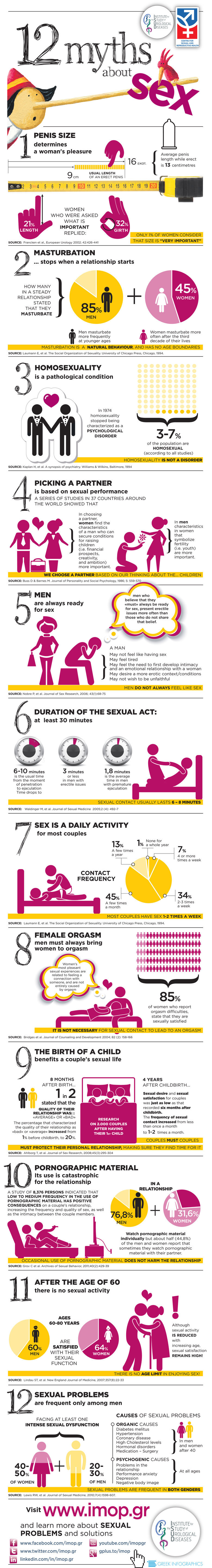 To FJ sex is JUST a myth. .. Old people enjoy their sex so much, that in recent years there has been a huge uptick in Sexually transmitted diseases in senior centers/homes/communities. Not
