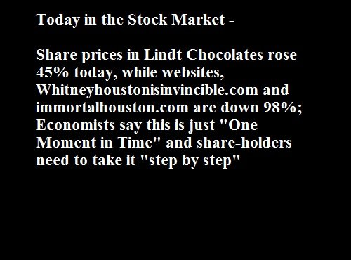Today in the Stock Market. Quick update. Today in the Stock Market - Share prices in Limit Chocolates rose today, while websites, and are down 98%; Economists s