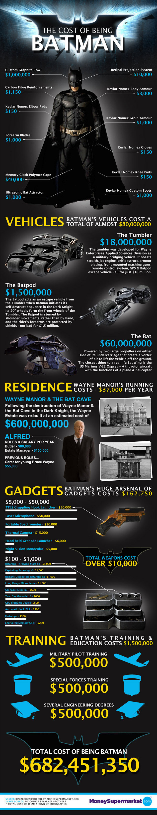 """True Cost of Being Batman. money supermarket did the findings. Custom Graphite Cowl Rental Projection System Carbon Fibre Reinforcement: t Kevlar Nam"""" may Armou"""