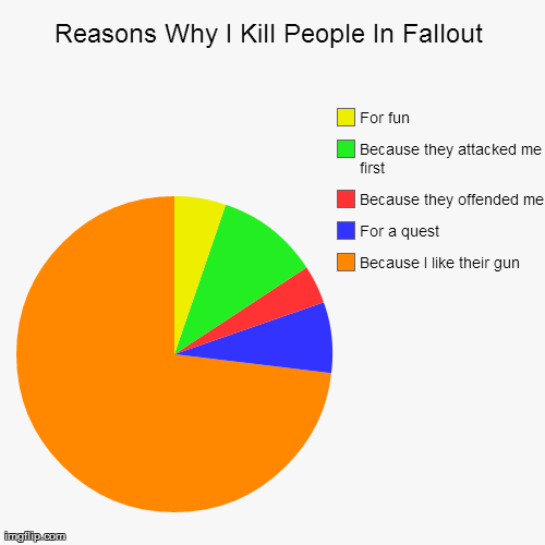 True dat. The tags love you Forgot to put this on fallout channel sry. Reasons Whal Kill People In Fallout I For tun I Because they attacked me Birst I Because