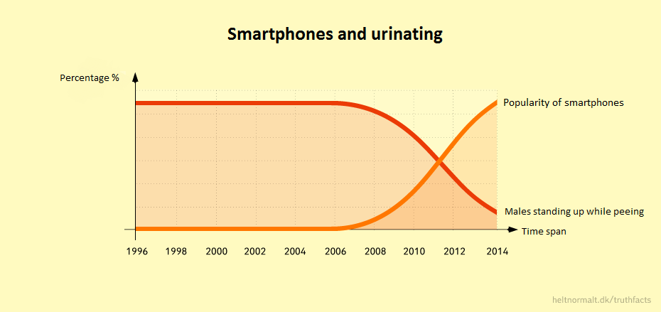 """True fact?. Credit goes to the danish comedy site """"Helt Normalt"""" (Totally Normal).. Smartphones and urinating Percentage % Popularity of smartphones M"""