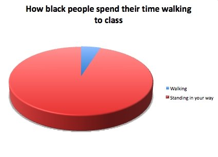 True Chart. Thumbs if you agree<br /> Update: My first front pager!. How black people spend their the walking to class I Handing In your my. do this, not black people. and there is a difference