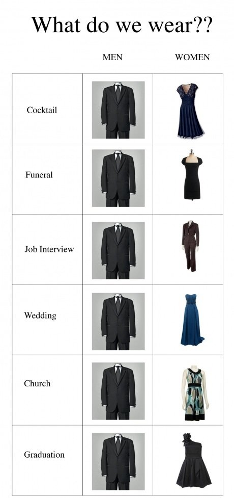 True. . What do we wear?? MEN WOMEN Cocktail Funeral Job Interview Wedding Church Graduation. I have a lot of variety in my formal wear. I have 4 ties.