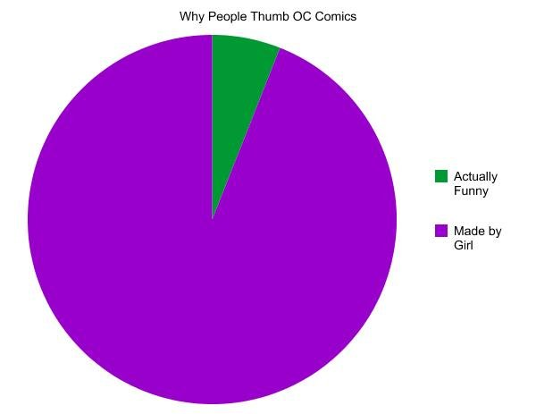 True Graph. Hey FJ, this is my first OC, thought of it all by myself. I'd appreciate thumbs, but I'm not going to whore myself for them. Just kidding, I love th