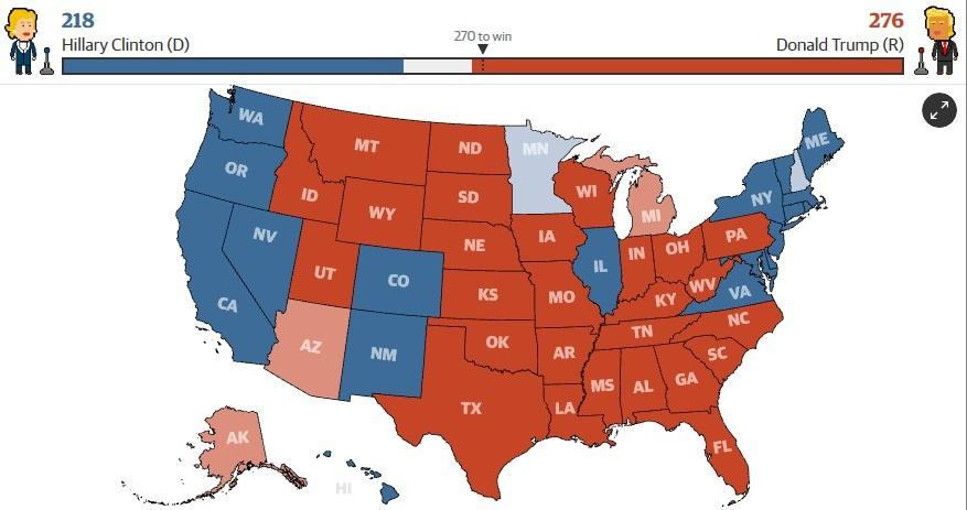 Trump Won. . 218 2176 Hillary Clinton (D) 'Emu? win Donald Trump (R)