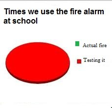 Truth. . Fumes we use the tire alarm at school I Actual fire I Testing it. One time they set off the fire alarm because someone called my school and made a bomb threat. We stood outside for 40 minutes while the alarm was going off and