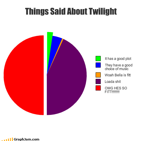 Twilight Pie Chart. . T' Said About 'straght I It has a Quad plot I They have a groton choice of music I Lama shit I came HES an