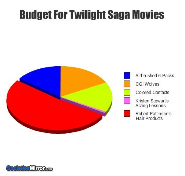 twilight budget. accurate description of the twilight movie budget. Fitr ' 3303 MOVIES I Airbrushing Cl Chared Bantams I Kristen Acting Lessons Robert Pattinson
