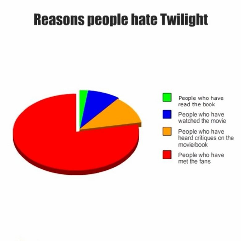 """Twilight Pi. . name hate '"""" People who have read the book People who have watched the People who have heard critiques on the People who have met the fans. i will admit i have read the series out of curiousity but i read it before it the commercials for the first movie it was am OK series but then the movie came ou"""