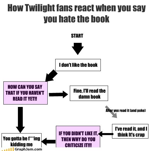 twilight chart. we can skip the reading part though <br /> EDIT: my first second page (thanks guys) lets see if we can get it to first<br /> <a h
