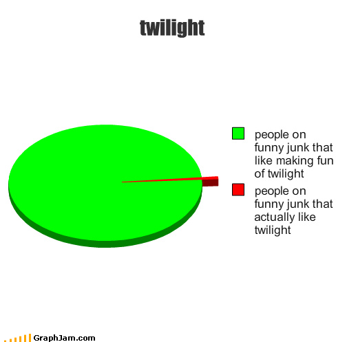 twilight pie graph. looks like your out numberd twilight fans. Miei! lall people on funny junk that like making fim of twilight people on funny junk that actual