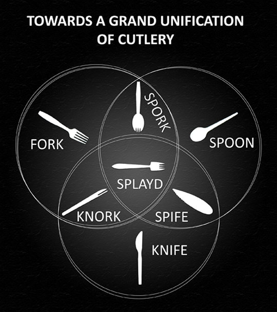 ultimate fork. . TOWARDS A GRAND UNIFICATION OF CUTLERY KNIFE. where the hell did they get the letters L A Y D from