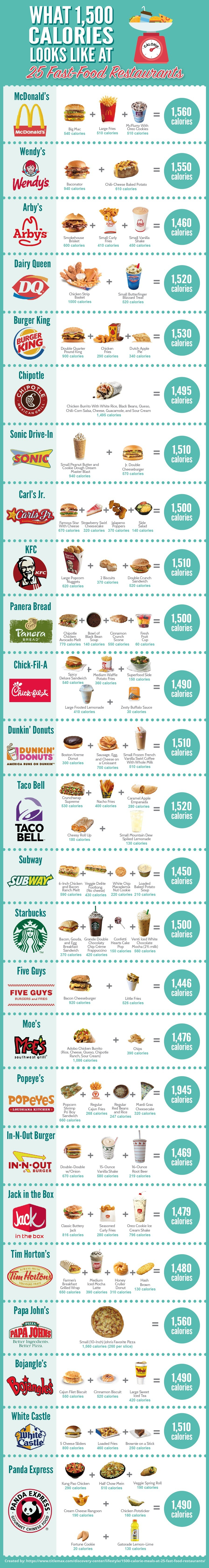 What 1500 Calories Looks Like at 25 Fast Food Restaurants. .. 660+268+247+320=1945 That's some creative math right there.