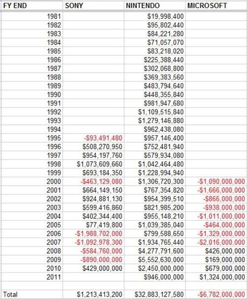 Why Nintendo isn't afraid. Because.... 1991 1982 1983 1984 1995 1999 1987 1955 1959 1990 1991 1992 1993 1994 1995 1997 1999 1999 2000 2001 2002 2003 2994 2995 2