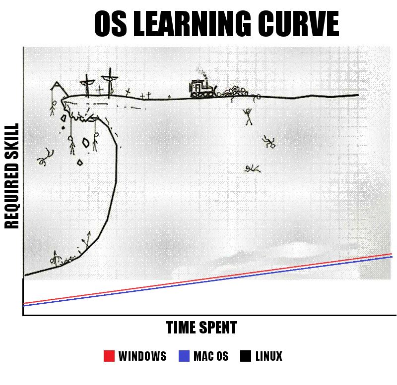 Windows vs Mac vs Linux. .