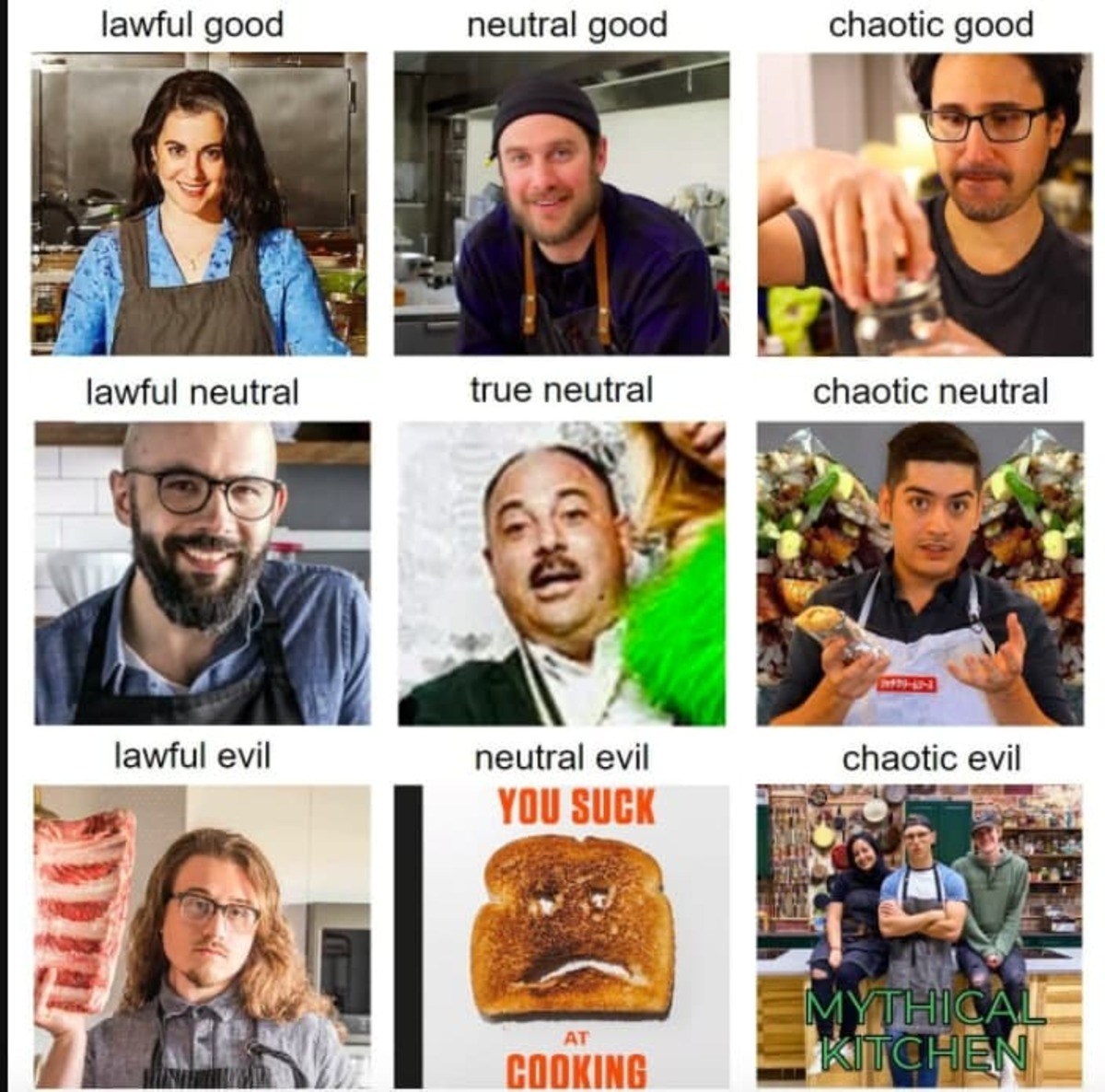 youtube cooking channel alignment chart. .. chaotic БЛЯДЬ